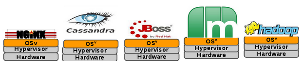 OSv example workloads